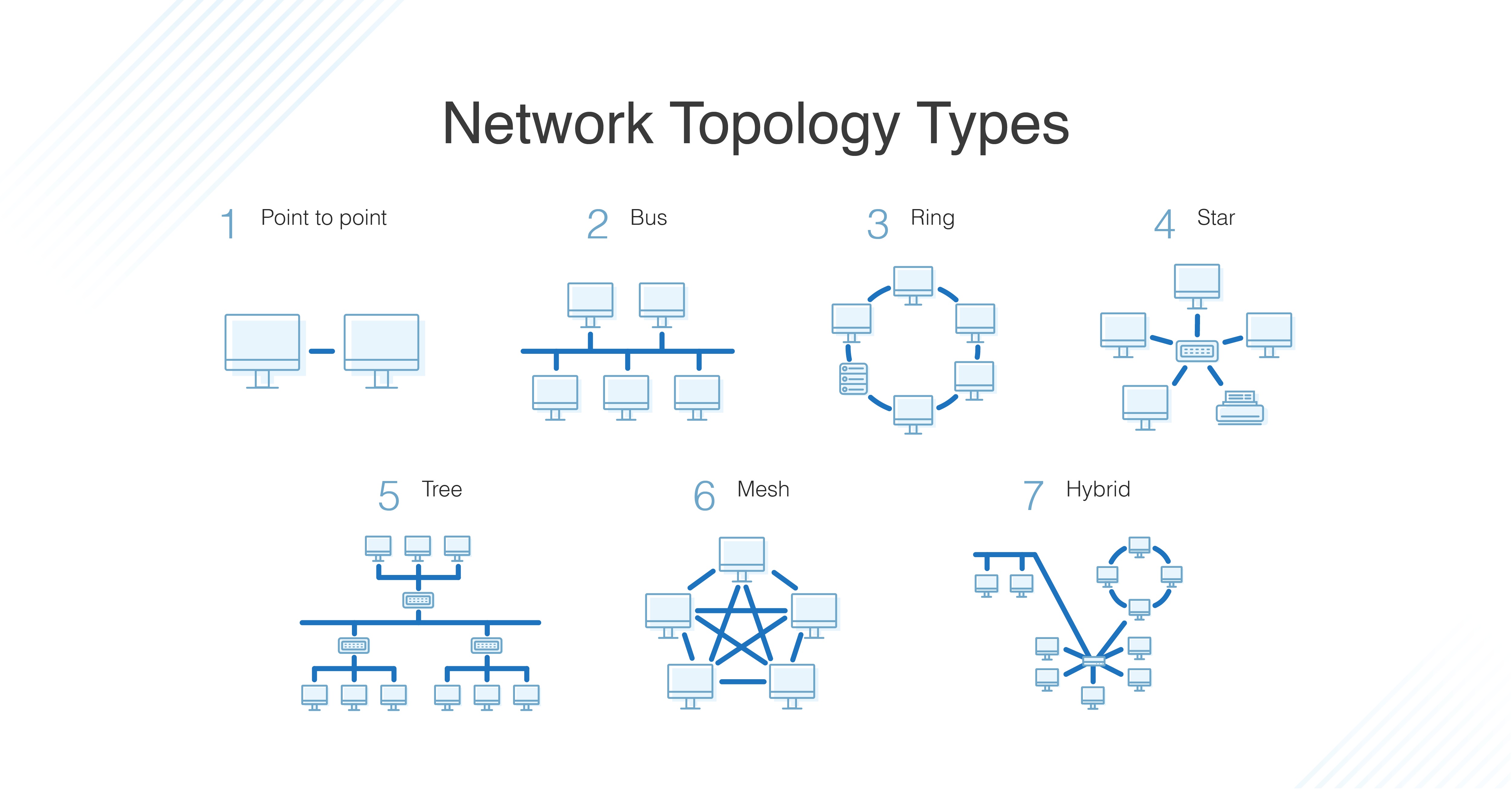 Star Topology For Small Business